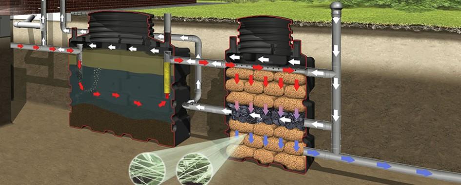 пречиствателна система за отпадни води1